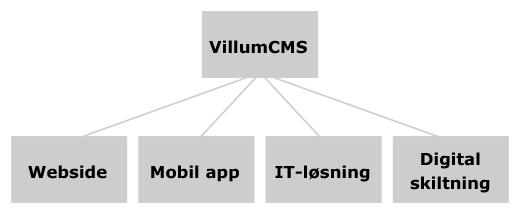 VillumCMS diagram